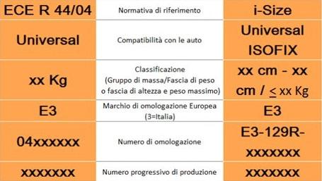 tabella i-size